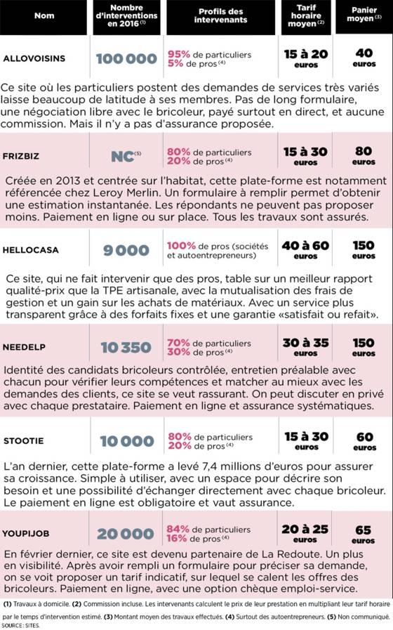 """Top 10 Agent / Agente d'entretien """"petits travaux à domicile"""" à Paris"""
